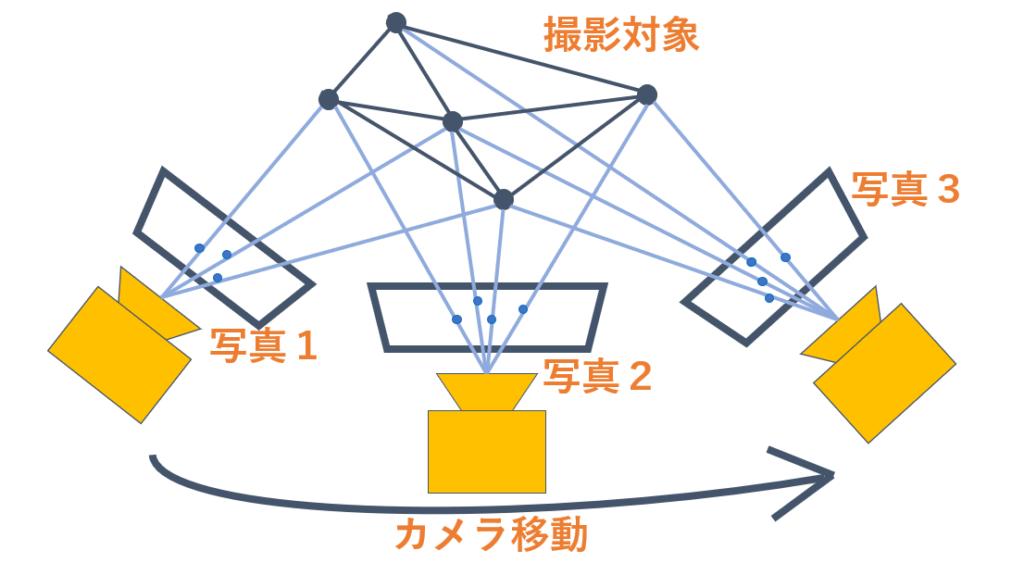 フォトグラメトリーの図式化
